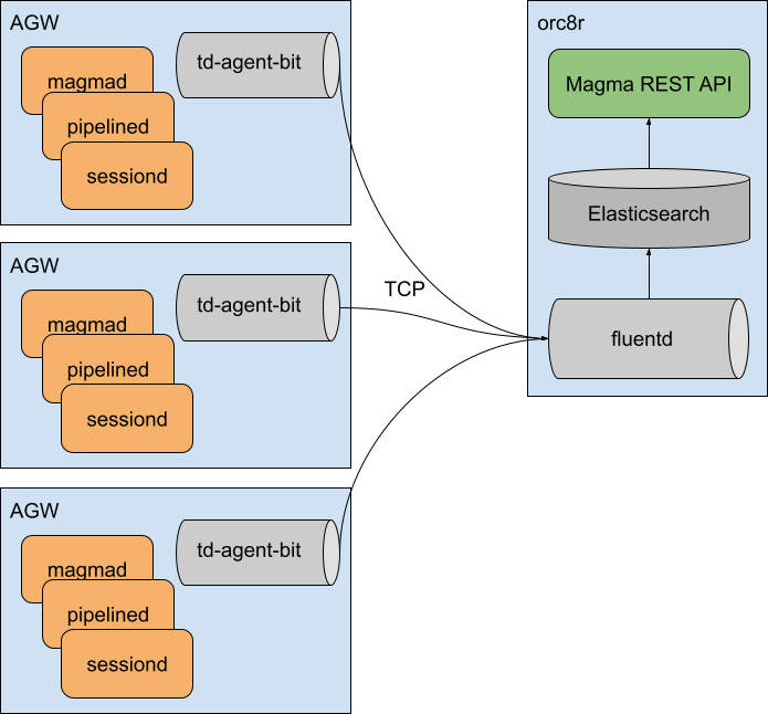 Magma events architecture diagram